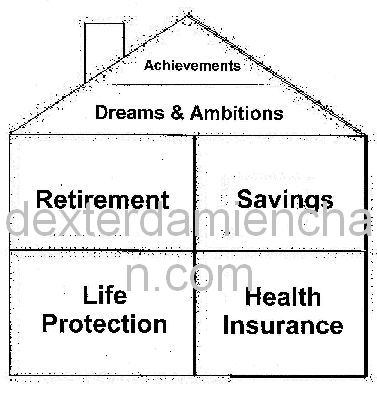 Financial planning tip 4 settle your basic financial Planning a house